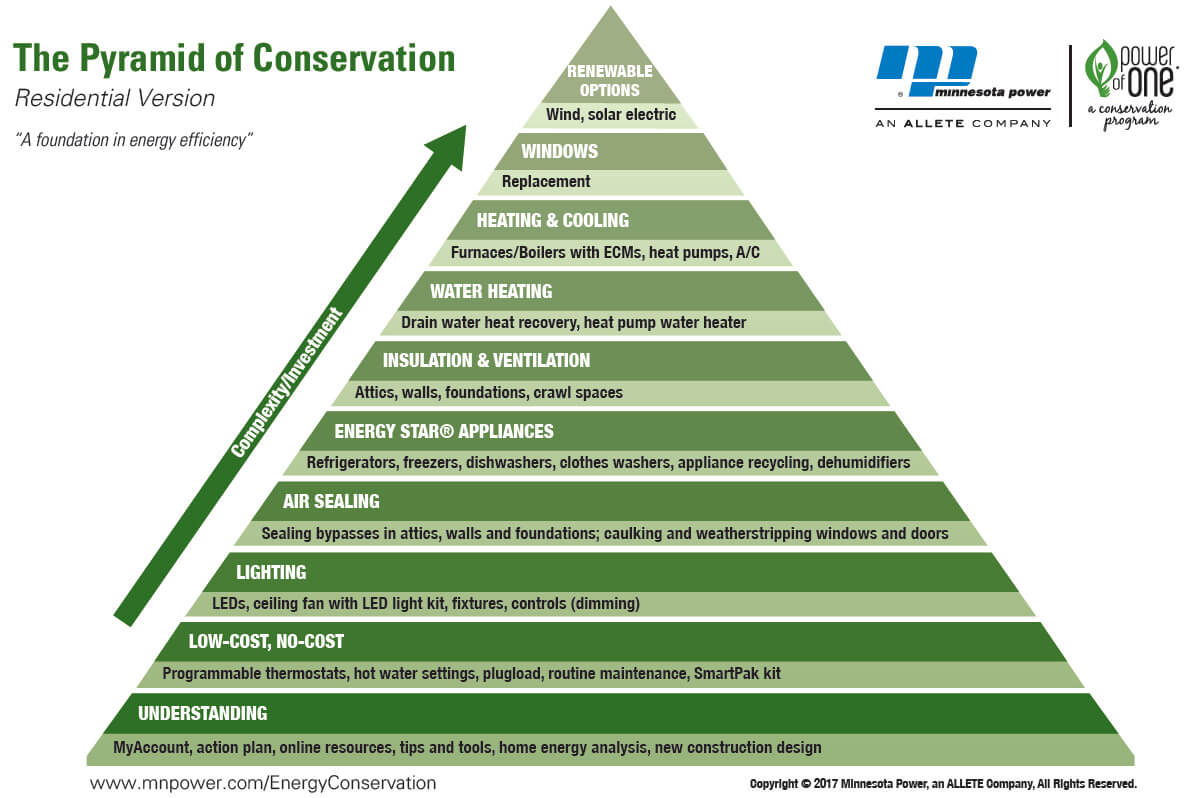 Pyramid of Conservation image map