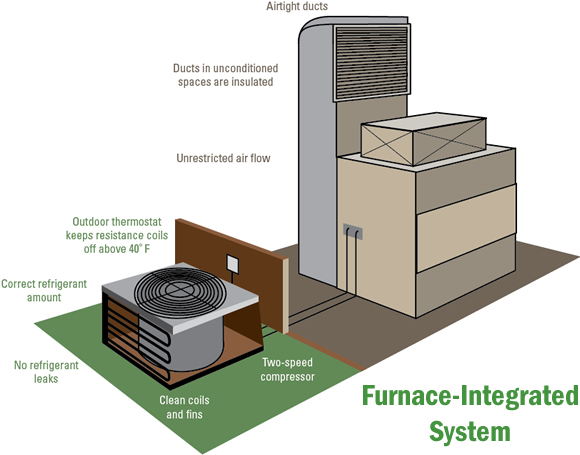 Electric Forced Air Furnace Diagramon Bryant Furnace Wiring Diagram