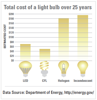 Minnesota power an allete company light bulbs Cost of light bulb