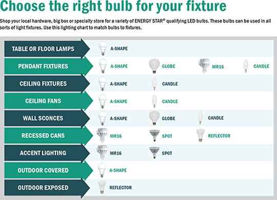 Lighting Application chart