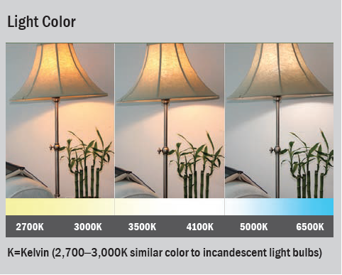 Lighting Color chart