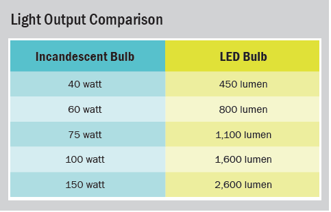 Light Output chart