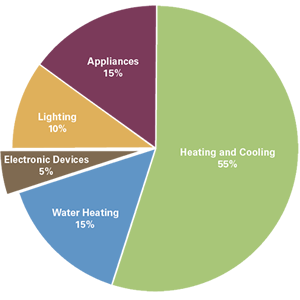 Plugged-in devices pie chart