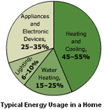Typical Energy Usage in a Home Pie Chart