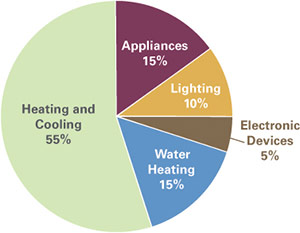 Average Home Energy Use