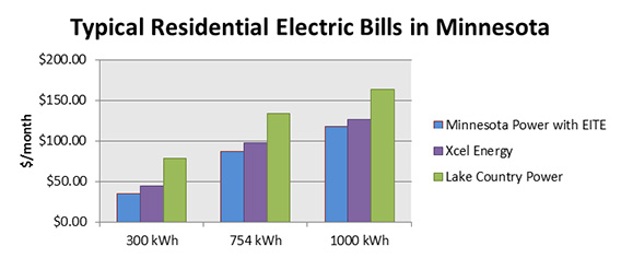 Minnesota power is an allete company energy intensive for Typical residential electrical service