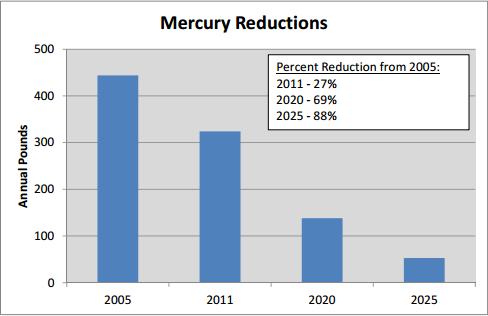 Mercury Reductions Achieved and Projected with Preferred Plan